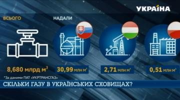 Украина на треть заполнила хранилища