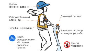 Верховная Рада приняла законопроект о электросамокатах и электроскутерах, их признают участниками движения и разрешат ездить по велодорожкам