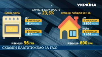 Рост цены на газ: стало известно, сколько украинцев получат субсидии